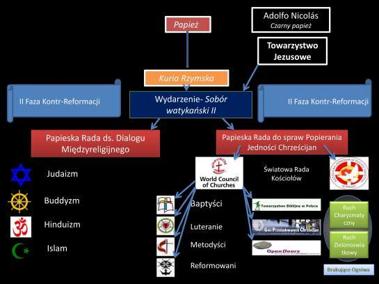 Schemat Kontr-Reformacji