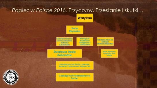 Papież w Polsce 2016