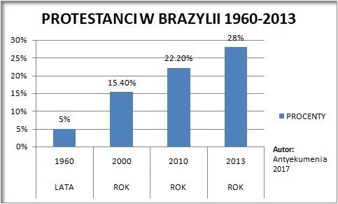Protestanci_w_Brazylii_statystyki_1