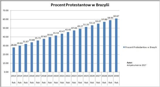 Protestanci_w_Brazylii_statystyki_5