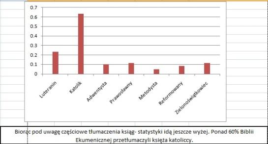 Biblia Ekumeniczna- statystyki-10