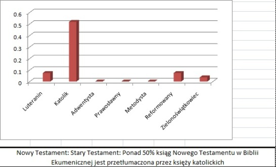 Biblia Ekumeniczna- statystyki-12
